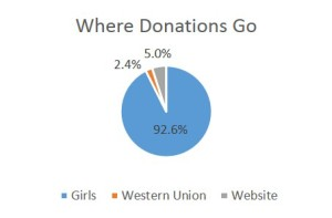 where donations go-6